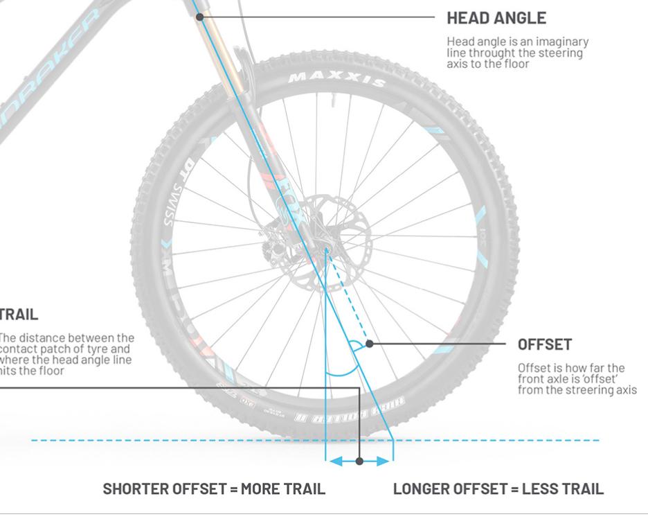 l'interazione tra l'asse della forcella e l'offset produce un trail più o meno l ungo