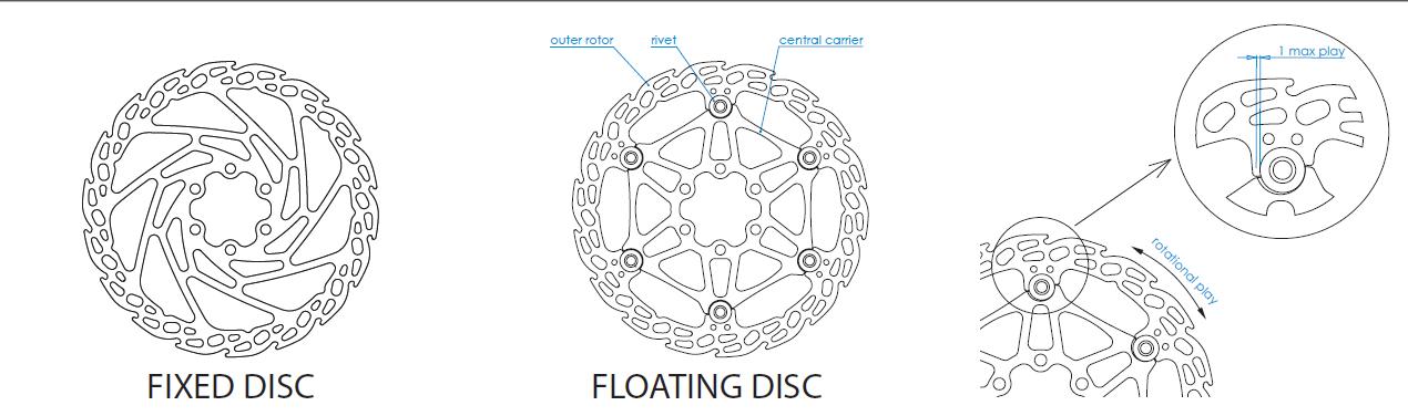 la differenza tra un disco flottante e un disco fisso sta nella separazone